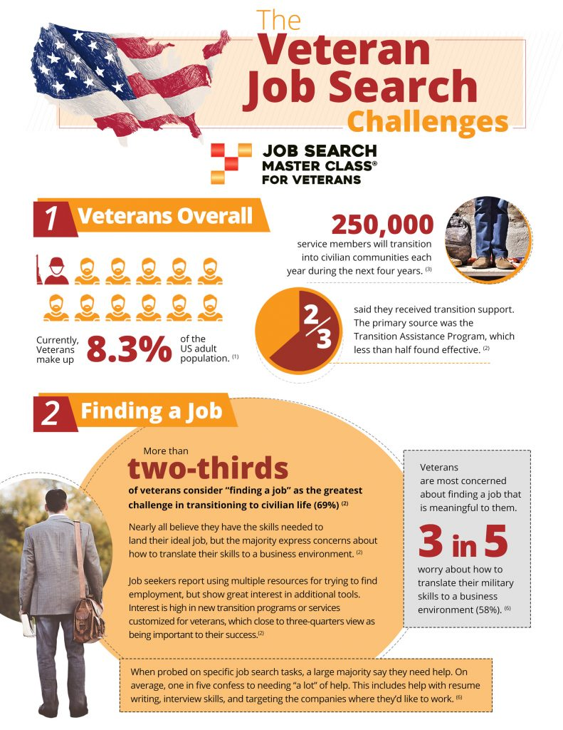 Job Search Infographic