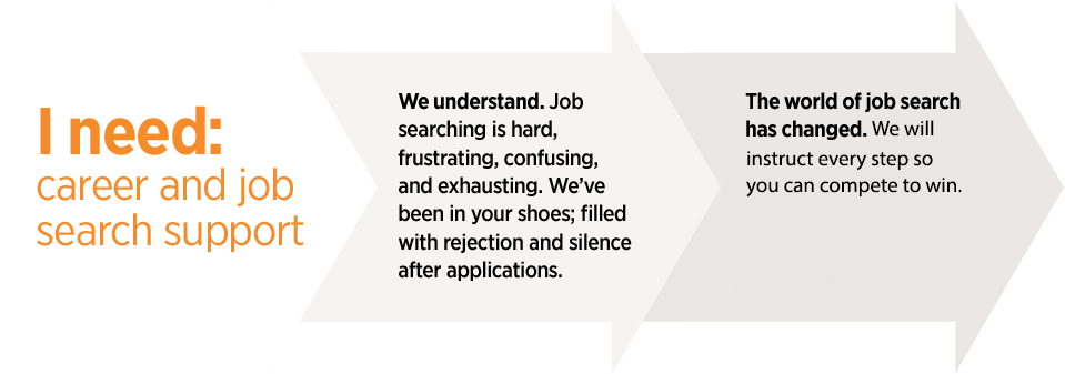I need career and job search support. We understand. Job searching is hard, frustrating, confusing and exhausting. We've been in your shoes; filled with rejection and silence after applications. The world of job search has changed. We will instruct every step so you can compete to win.